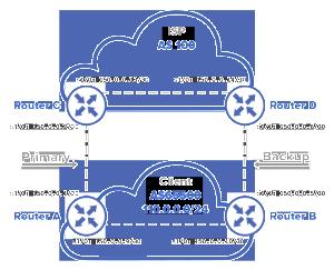 BGP configuration Cisco Routers