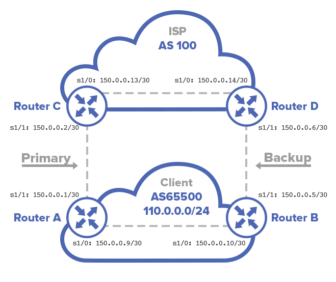BGP configuration Cisco Routers