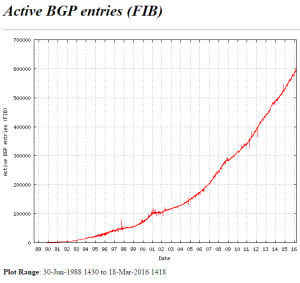 full bgp table size