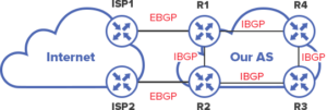 difference between IBGP and EBGP