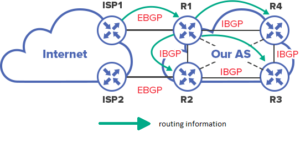 routing information