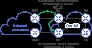 recursive routing